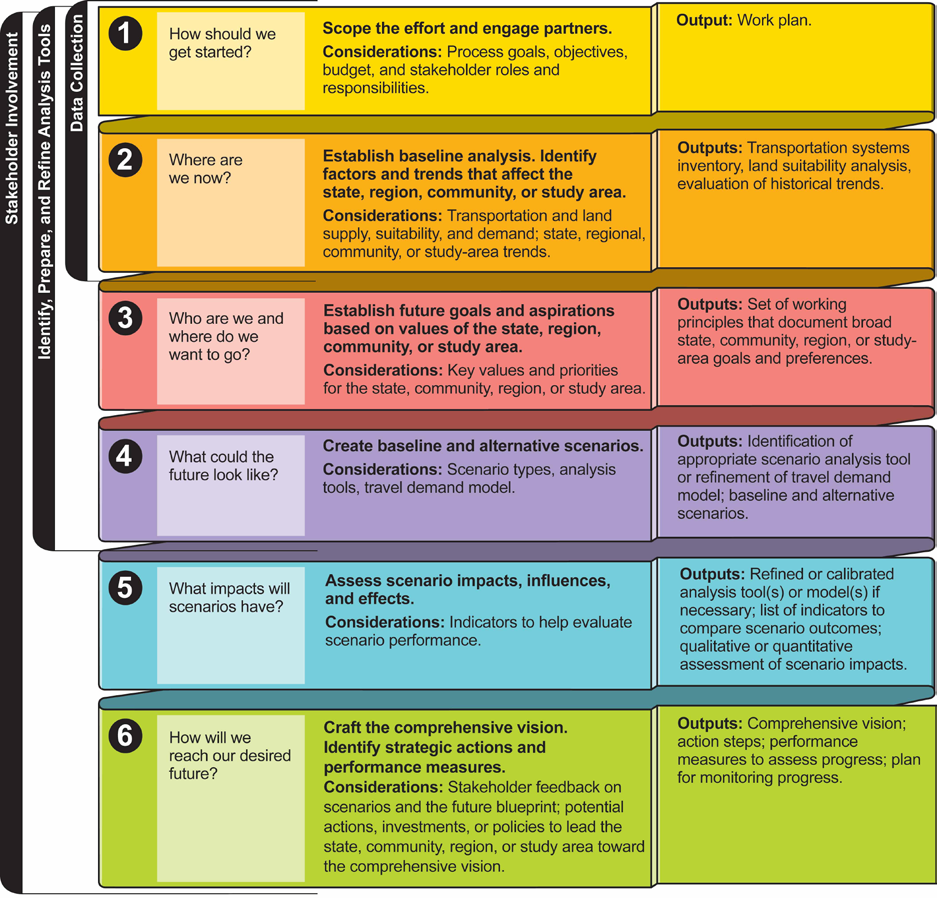 scenario planning What is scenario planning scenario planning is an approach that can help transportation professionals prepare for the future, whether on a statewide, regional, or community scale.